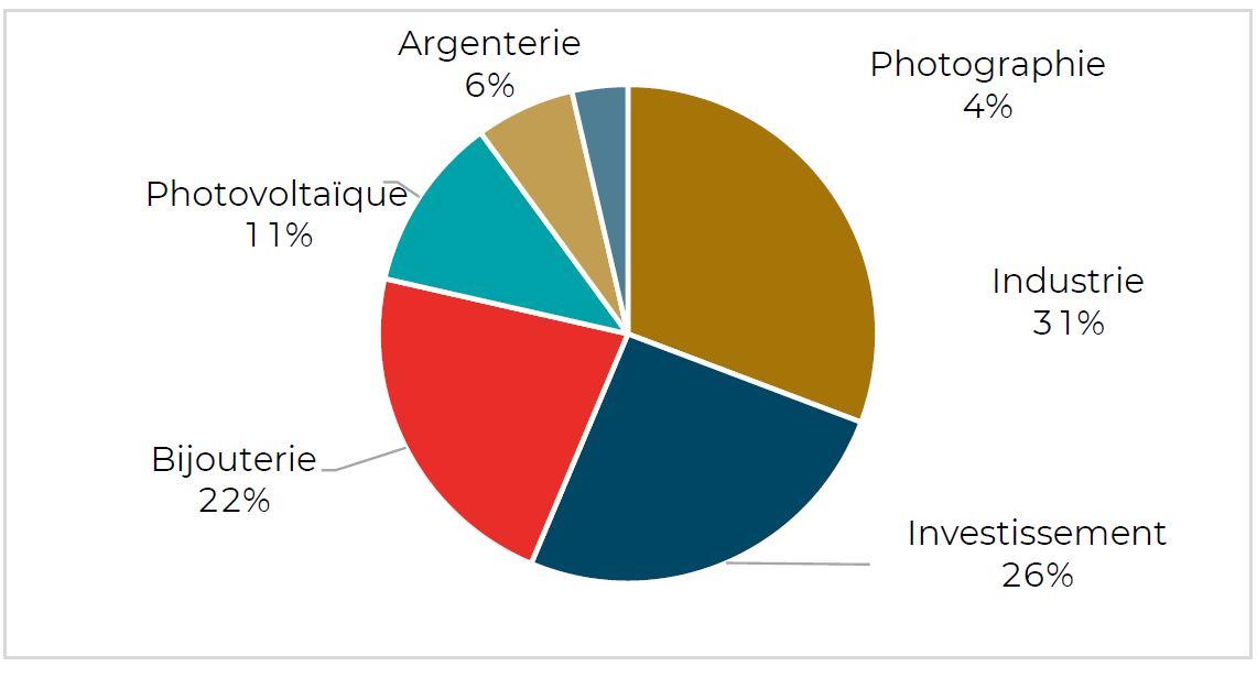 Graphique montrant la répartition de la demande d'argent par catégorie