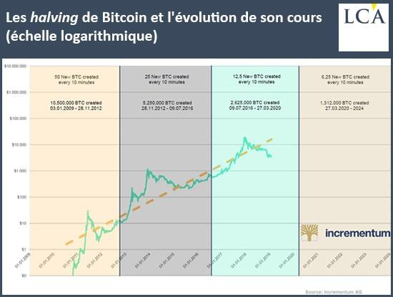 graphique halving du bitcoin