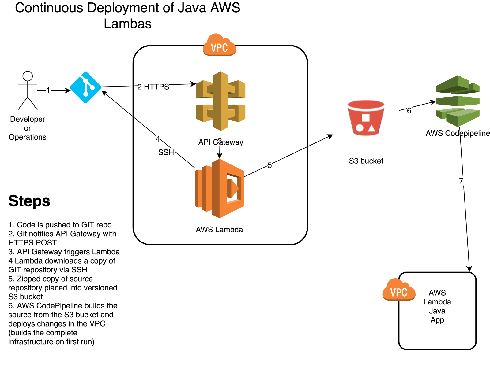 Serverless Continuous Deployment for Java AWS Lamba using