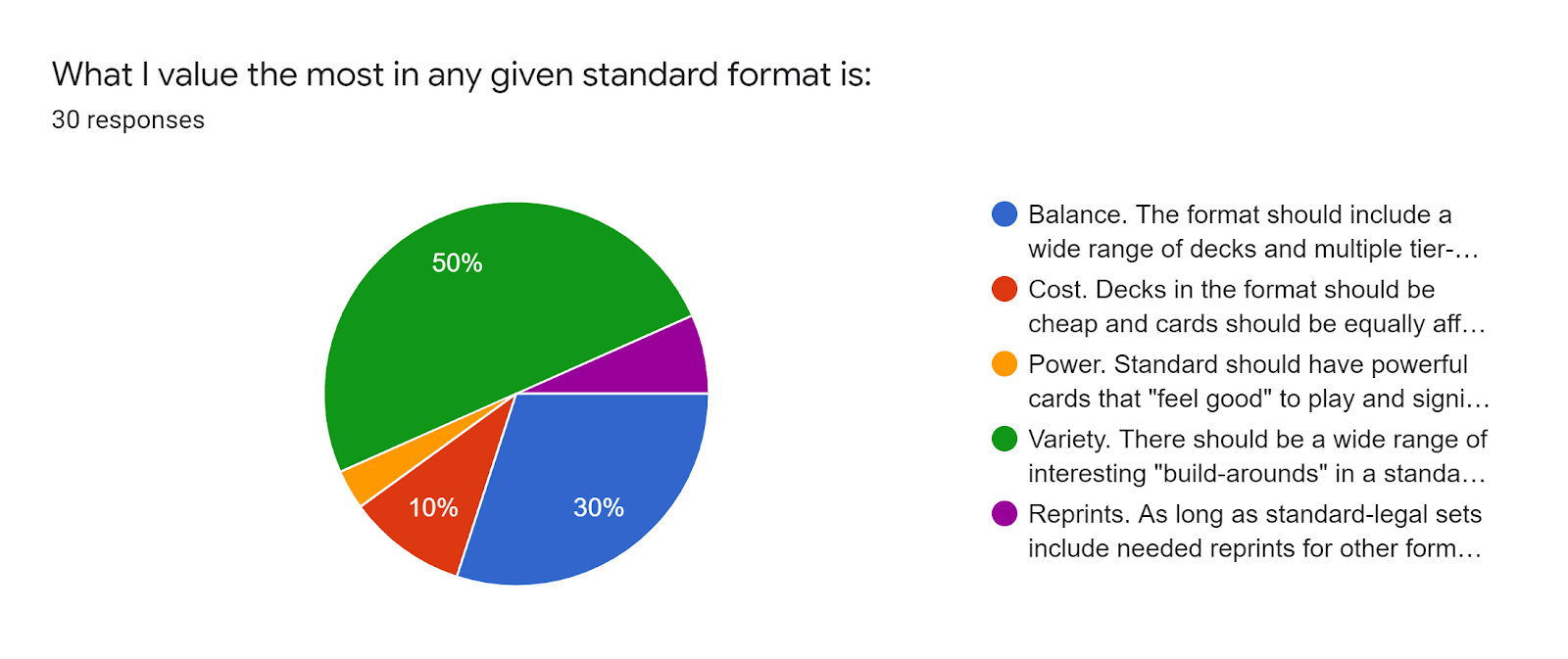Forms response chart Question title What I value the most in any given standard format is Number of responses 30 responses