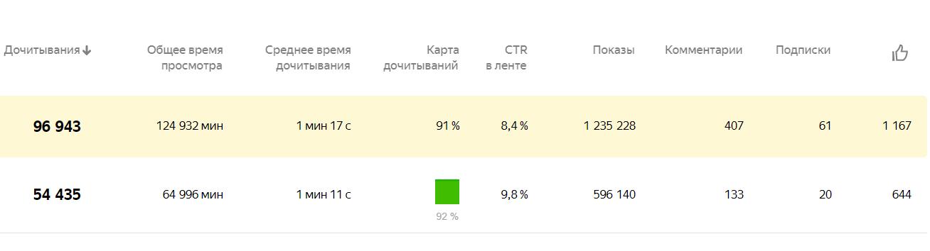 Статистика Дзена