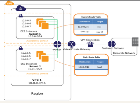 This diagram shows a VPC, two subnets within it, routing tables that demonstrate how information is routed between the subnets and to the VPN as well as to the customer gateway, which routes it outside to the internet. Security Groups are applied to the resources within the subnet and NACLs are applied to the subnets themselves.