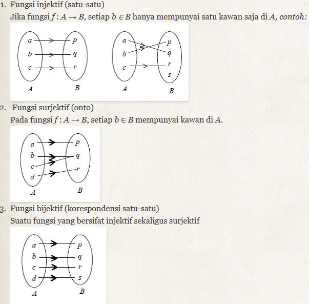 Matematika fungsi yang memetakan daerah asal ke daerah kawan bermacam macam ada fungsi sederhana linier kuadrat dan sebagainya ccuart Images