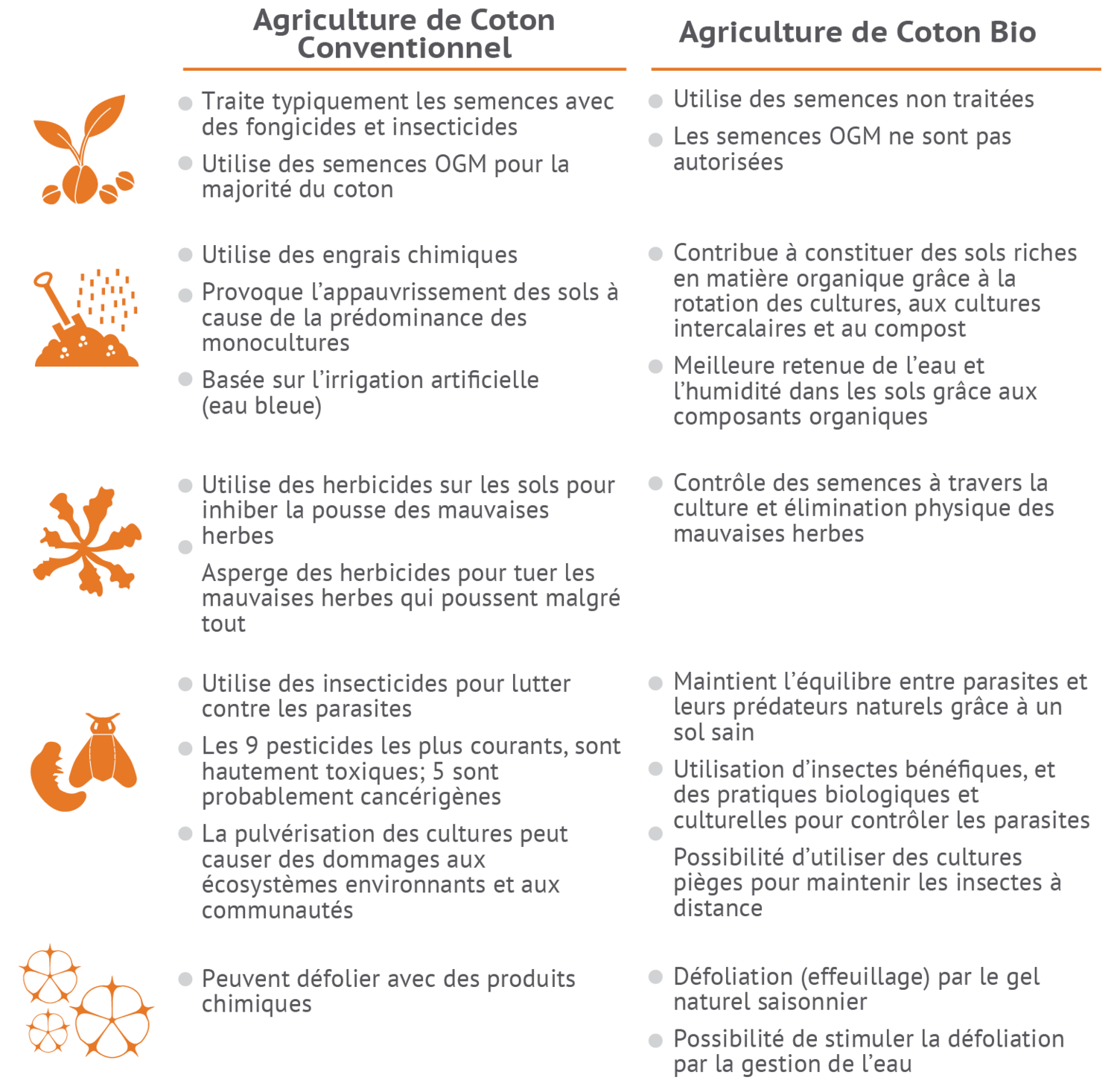 AOC-Conventional_Vs_Organic_Practices_FR.png