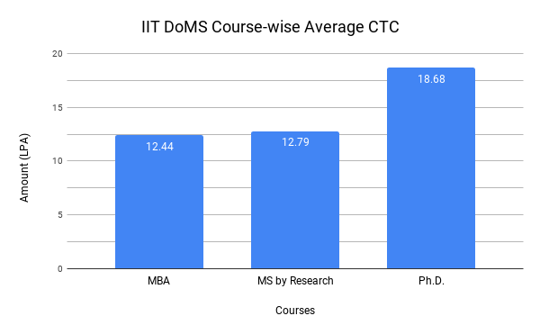 IIT Madras Placement