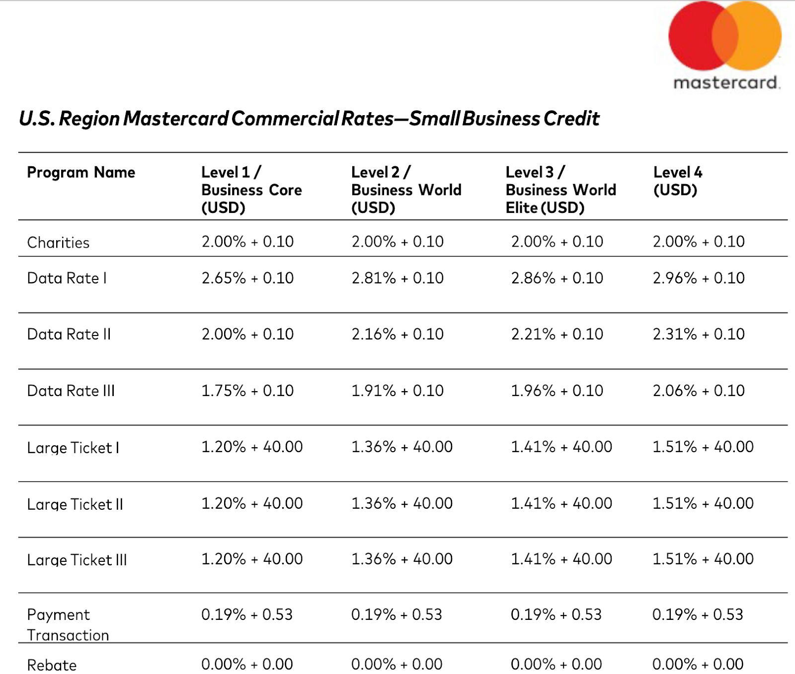 Mastercard Interchange Rates