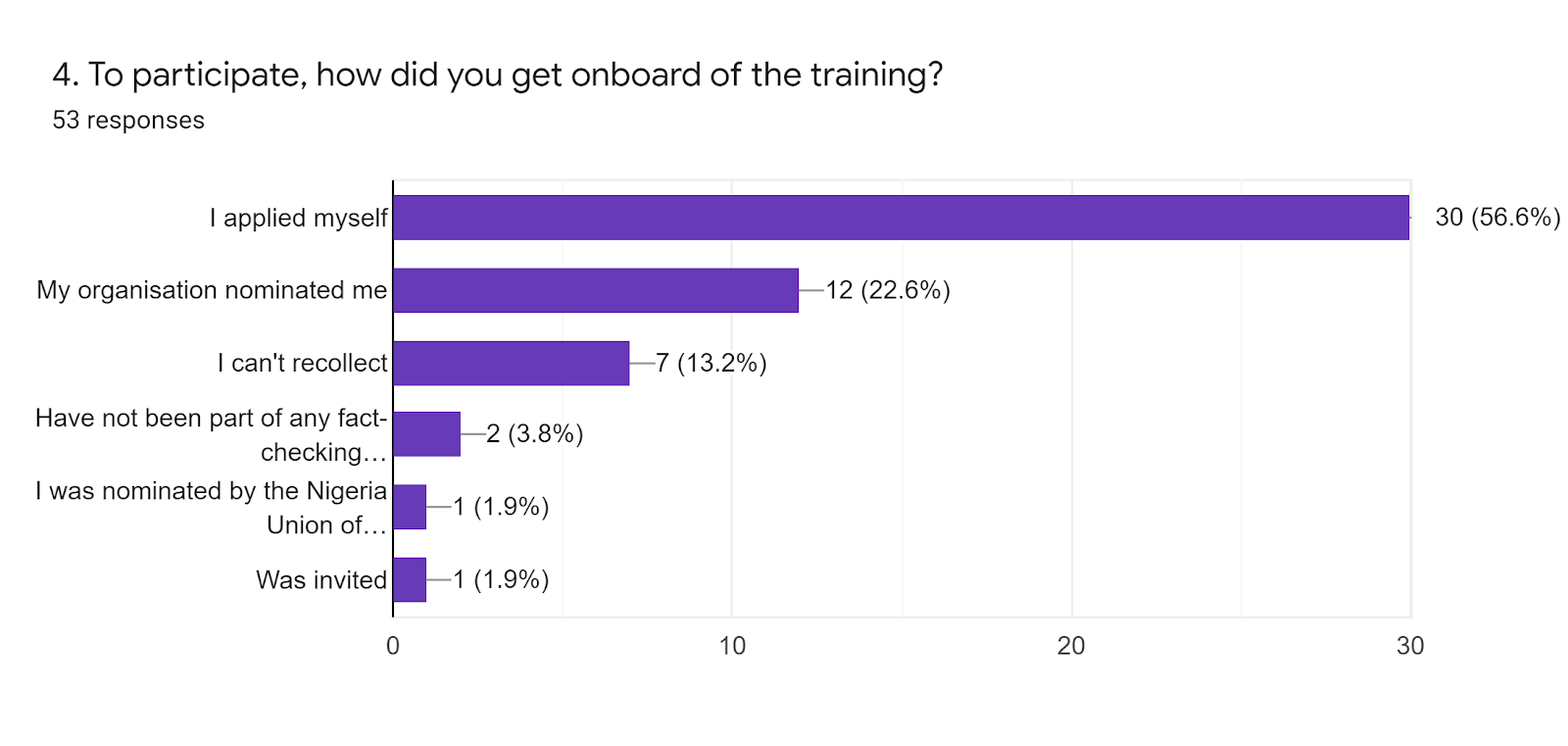 Forms response chart. Question title: 4. To participate, how did you get onboard of the training?. Number of responses: 53 responses.