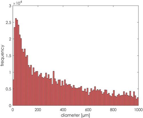 """Distribuição de tamanhos das partículas em um espirro típico. Fonte: Busco, Giacomo, et al. """"Sneezing and asymptomatic virus transmission."""" Physics of Fluids 32.7 (2020): 073309."""