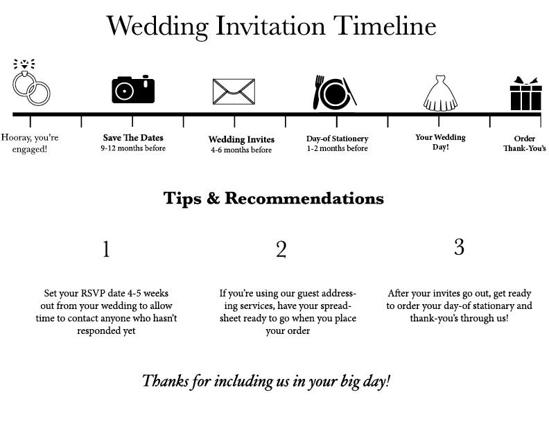 invitation timeline.jpg