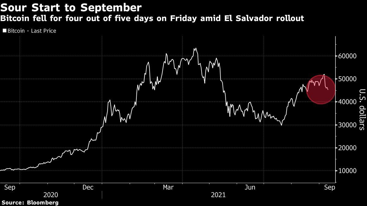 Cổ phiếu, tiền mã hóa giảm sốc trong tuần được kỳ vọng nhiều
