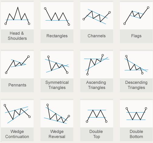 Afbeeldingsresultaat voor encyclopedia of chart patterns by thomas bulkowski
