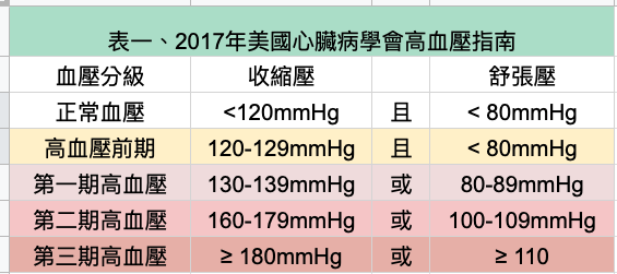 a table of the criteria of blood pressure offered by AHA