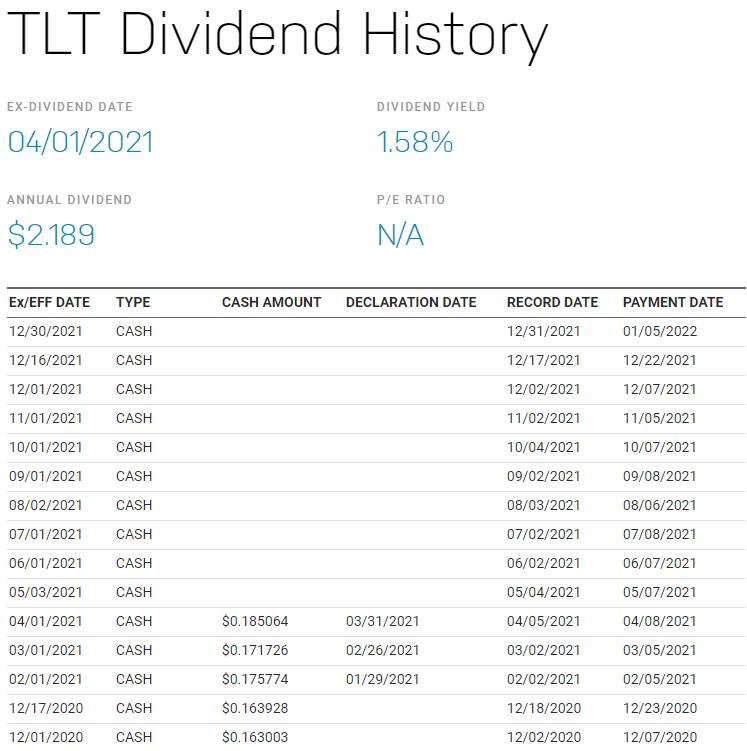 TLT股利評價日、除息日及支付配息日