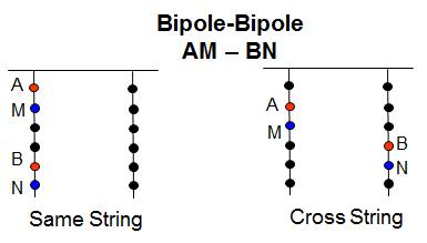 A Comparison Of 11 Classical Electrode Arrays | AGIUSA