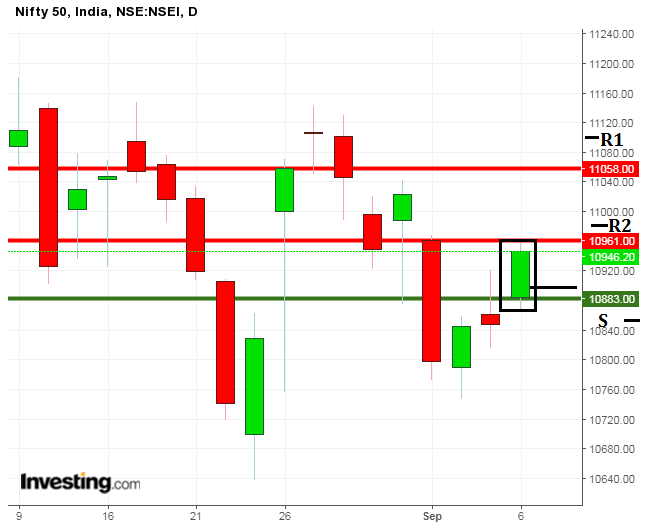 Next week Nifty50 levels on Candle Chart