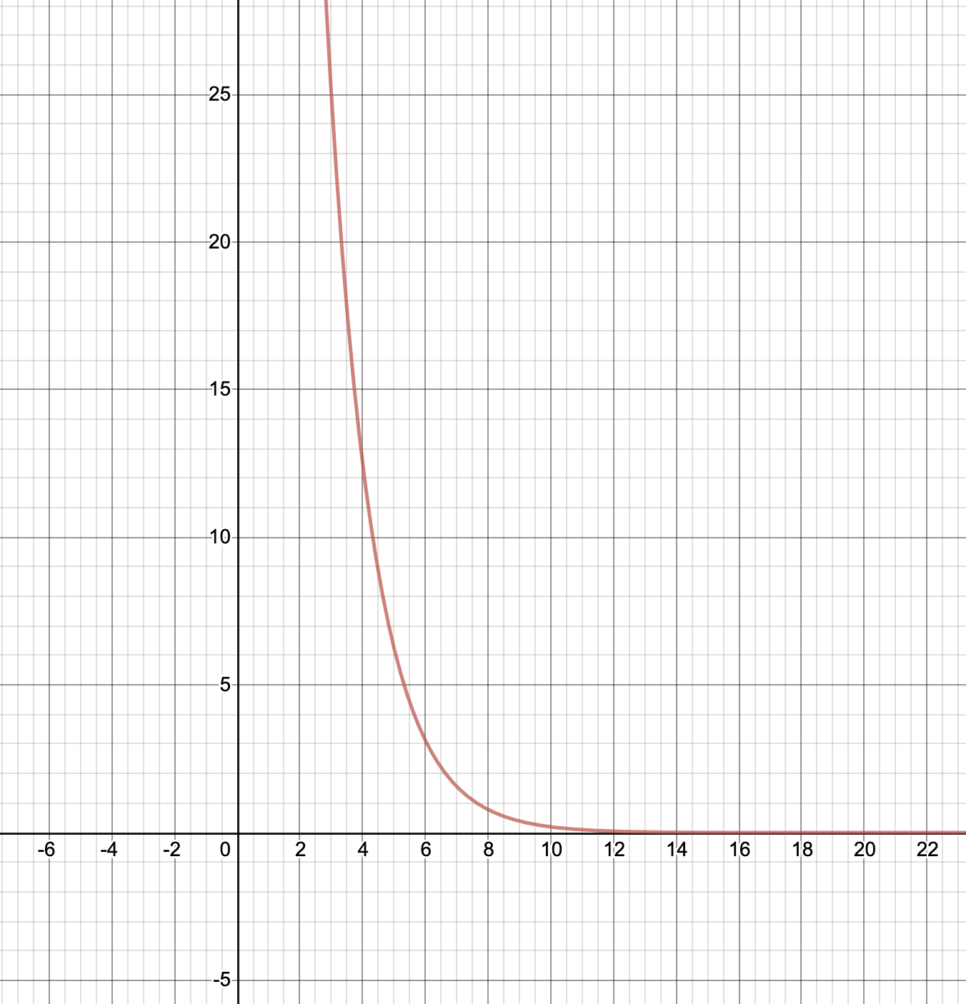 Graph of required function as seen on desmos