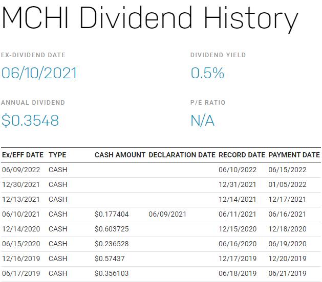 MCHI,美股MCHI,MCHI stock,MCHI ETF,MCHI成分股,MCHI持股,MCHI配息,MCHI除息,MCHI股價,MCHI介紹