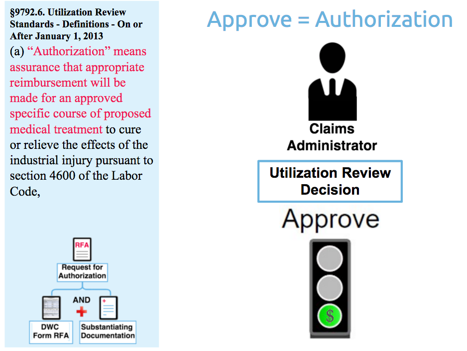 Request for Authorization for Workers' Comp