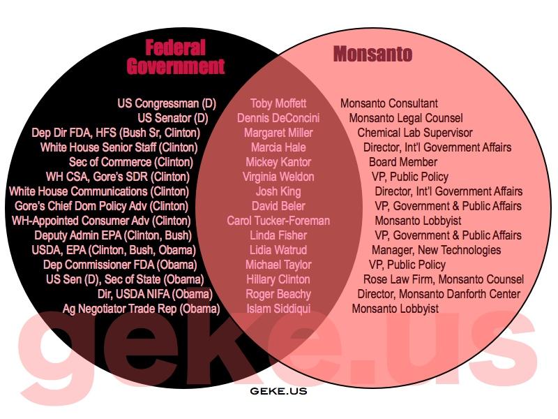 ogm monsanto-employees-government-revolving-door.jpg