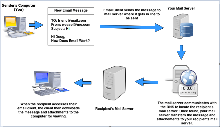 How email work