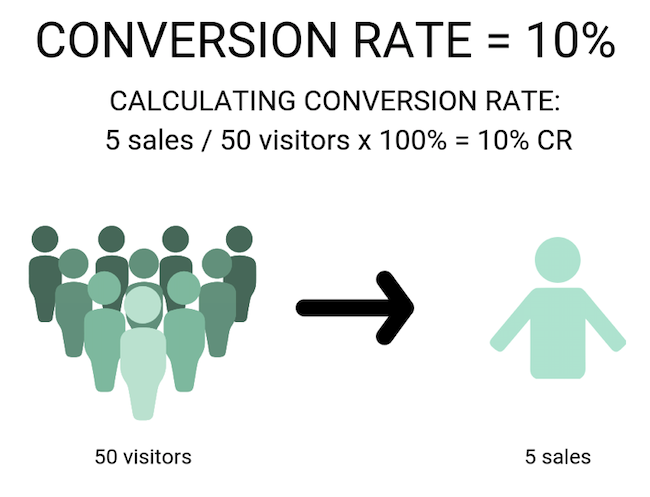 Conversion Rate: Key Success Metric for an Advertiser Focused on Branding