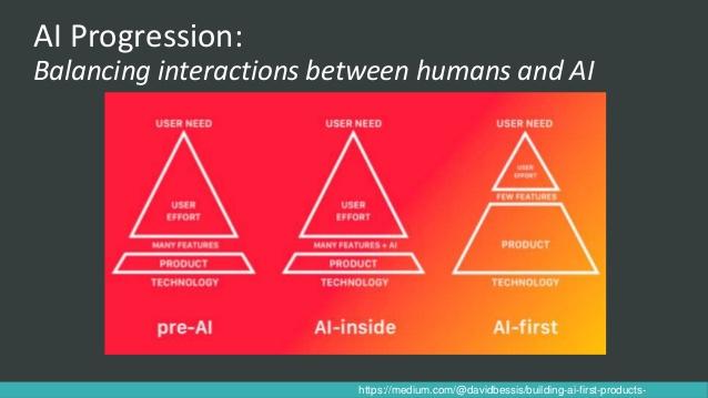 Balancing AI and human interaction graph