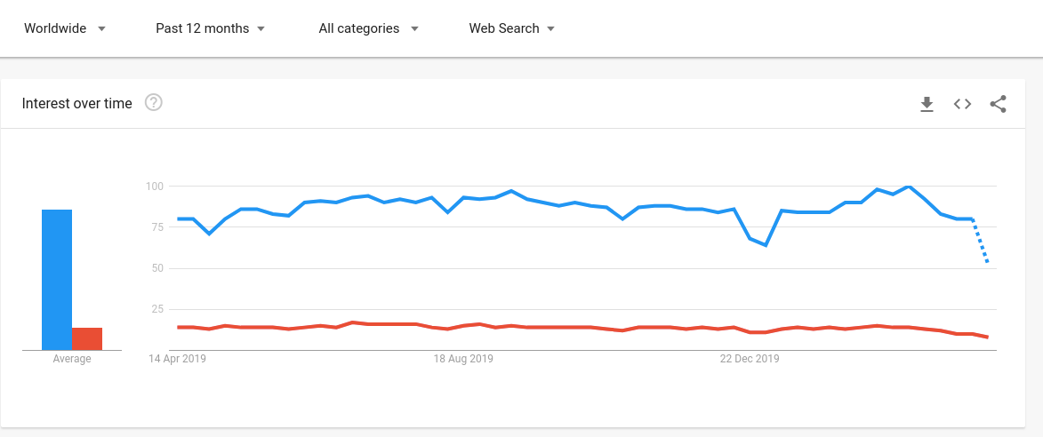 Laravel Vs CodeIgniter Google Trends