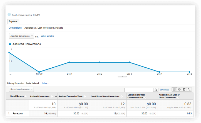 Tracking Facebook Ads in Google Analytics 3