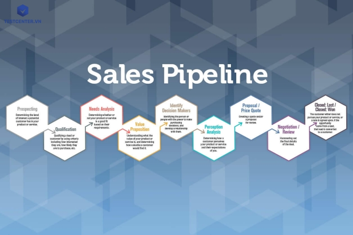 pipeline trong kinh doanh là gì