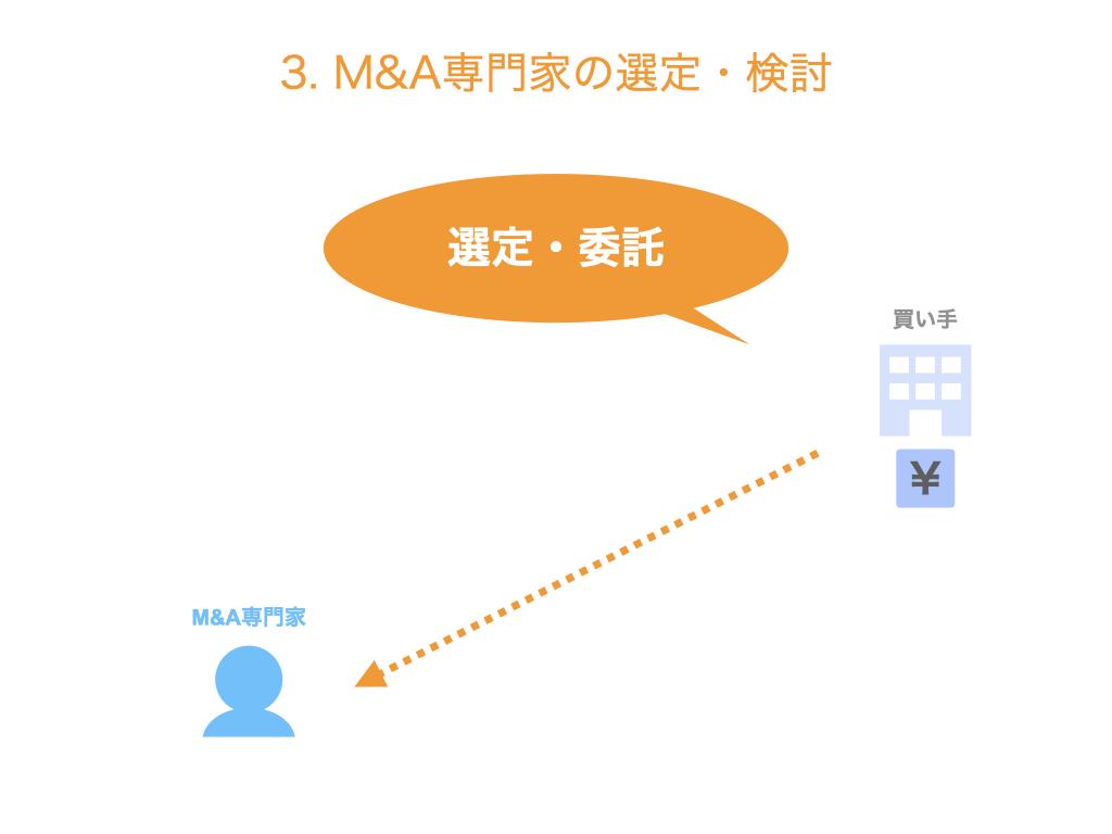 M&A専門家の選定・検討