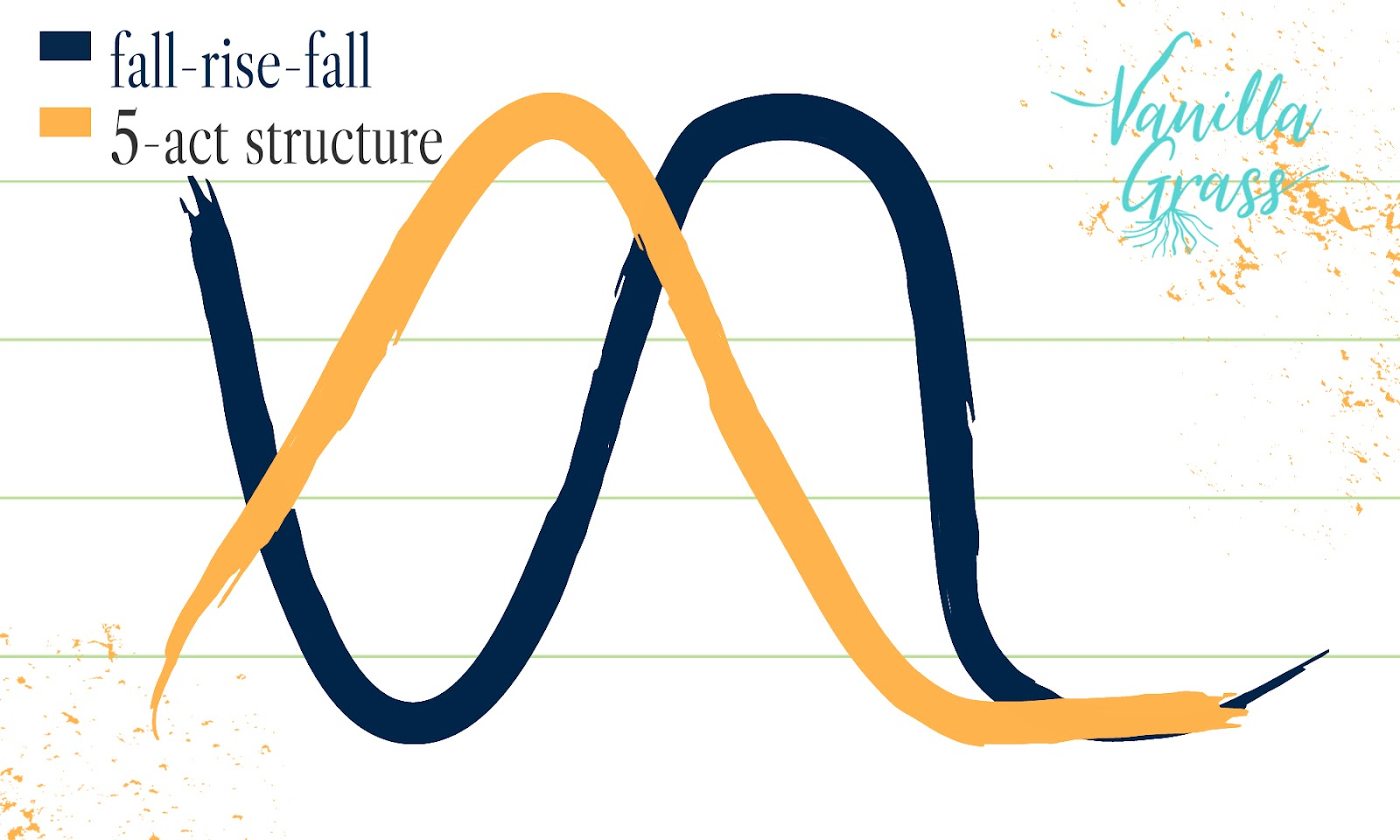 A slightly skewed graph of the fall-rise-fall emotional story arc with Freytag's 5-act story plot structure matches the falls and rises of each so that fit more closely.