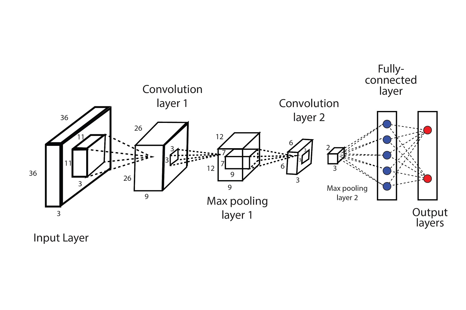 Architecture of convolutional neural network with two convolutional layer