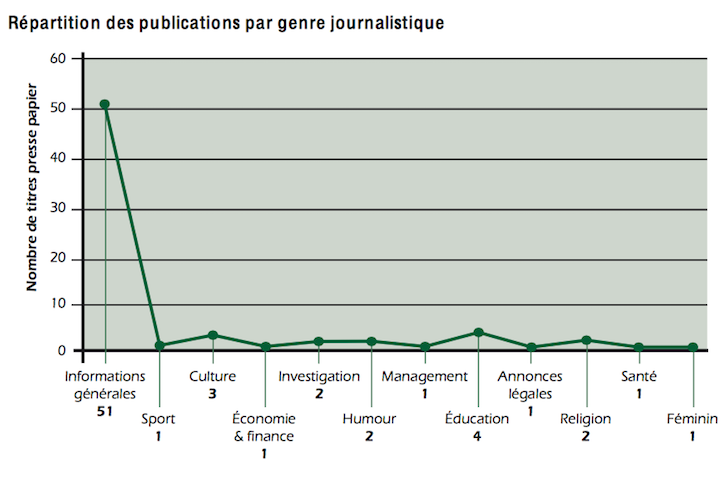 Répartition%20des%20publications%20par%20genres.png