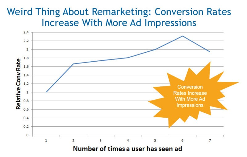 A chart showing remarketing conversion rates increasing with more ad impressions