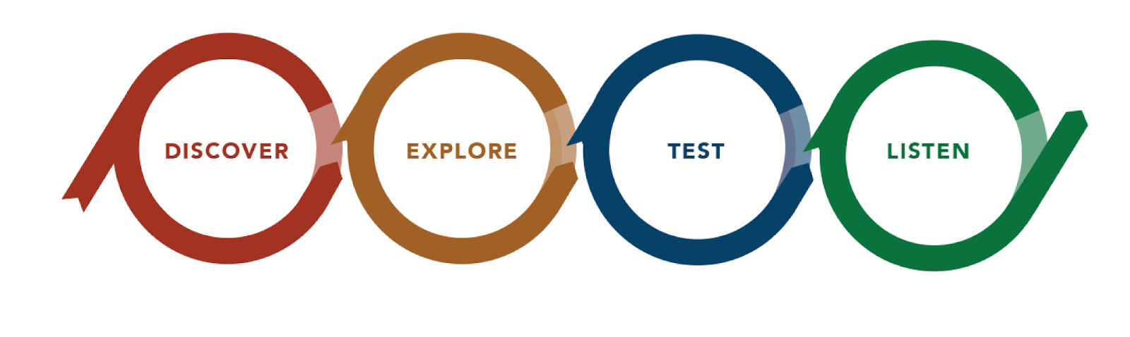 The parts of UX Research: discover, explore, test, listen.
