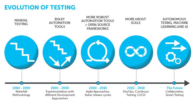 evolution-of-testing