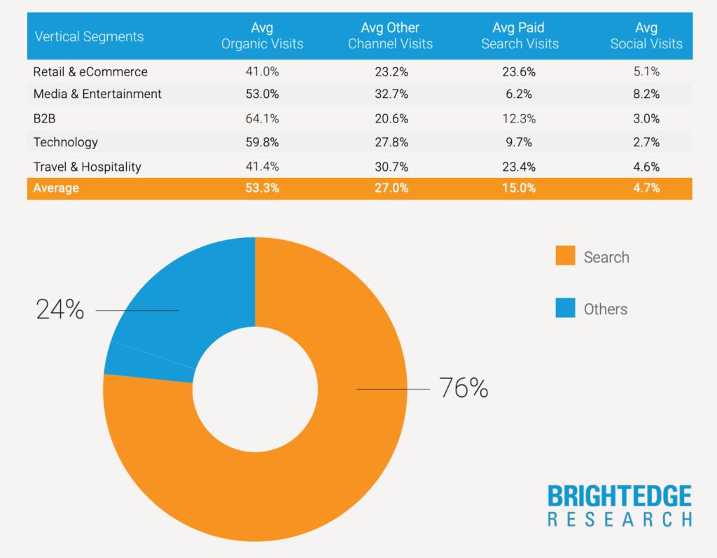 Chiến lược tiếp thị cho các doanh nghiệp nhỏ - Nghiên cứu BrightEdge này cho thấy tỷ lệ lượt truy cập web từ các nguồn khác nhau.