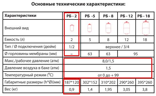Технические характеристики TEPLOX РБ-2