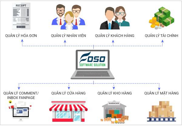 Đơn vị nào cung cấp các phần mềm quản lý cho doanh nghiệp tốt nhất?