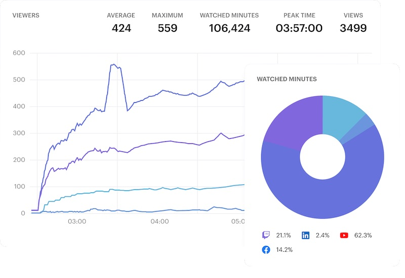 Restream Analytics