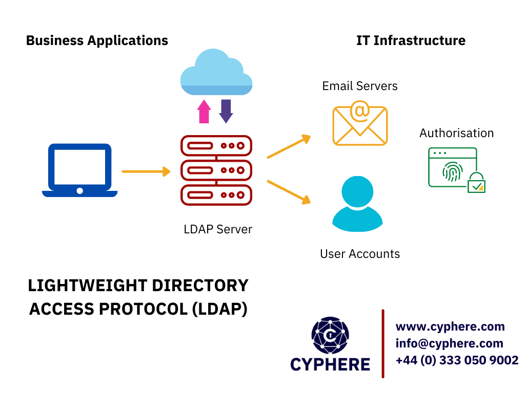 Lightweight Directory Access Protocol (LDAP) explained