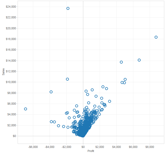 New Tableau Scatter Plot After Adding a Dimension to Detail