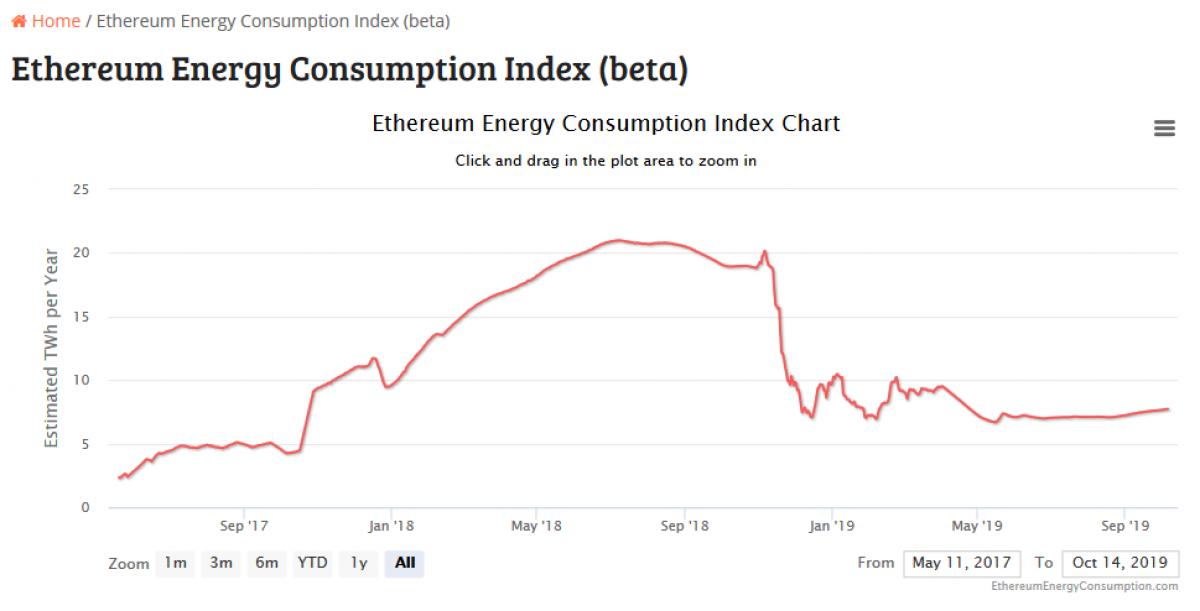 Gráfico de consumo de electricidad por parte de la minería de Ethereum. Fuente Digiconomist