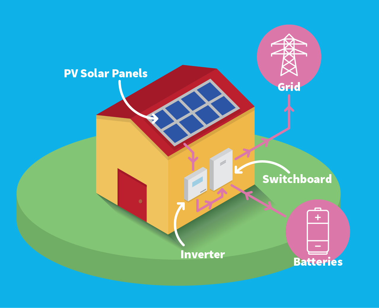 What is a solar inverter?