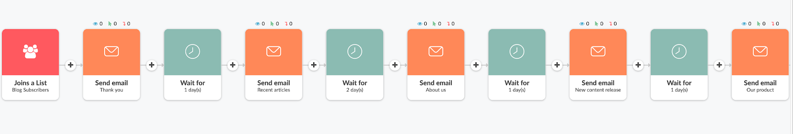 Simple email sequence in Automizy