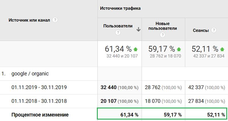 Сравнение трафика сайта