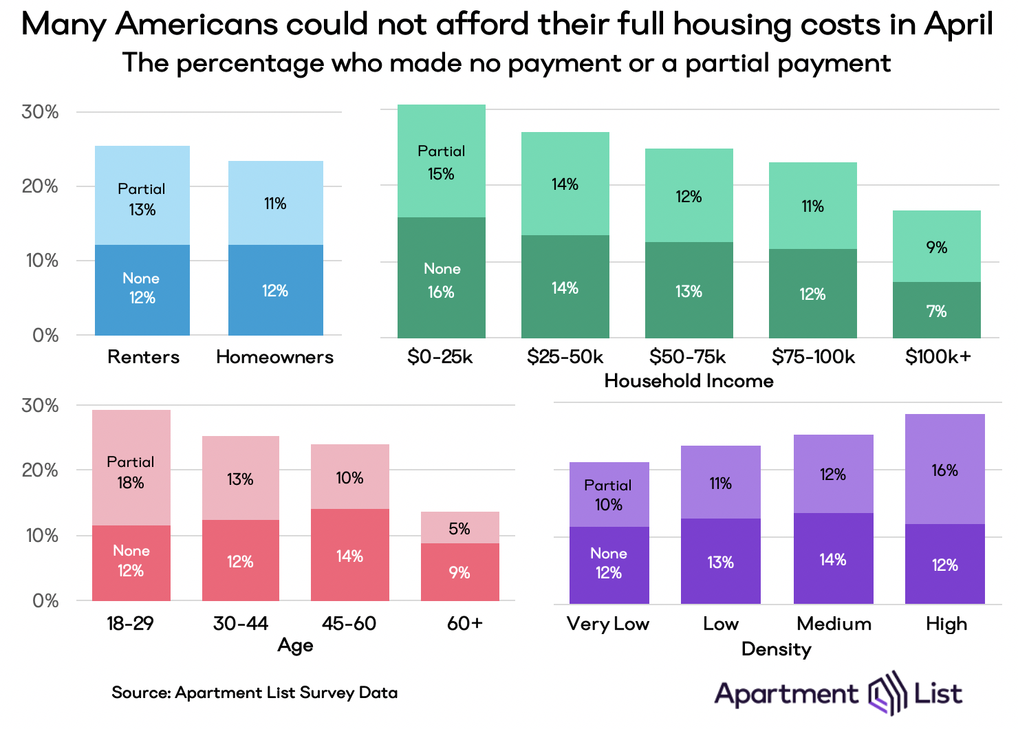 Chart showing how different demographics correlate with April housing payments. Delinquency is less common for wealthier and older households, and those in more suburban and rural parts of the country.