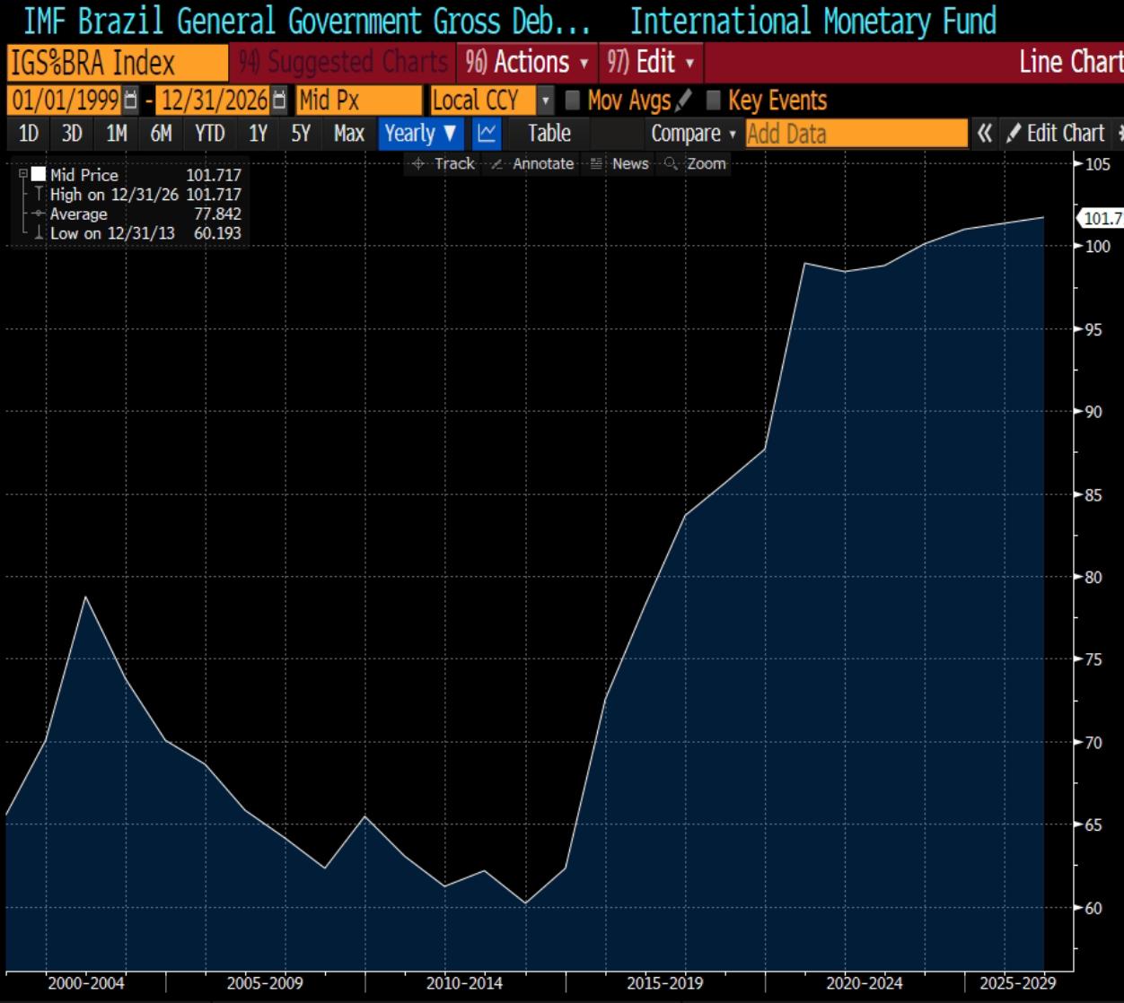 Gráfico apresenta Dívida Bruta medida pelo FMI.