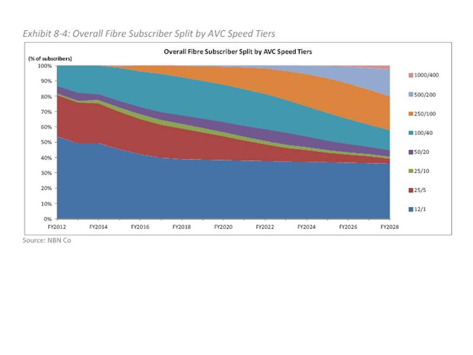 Image for Australian NBN Plan Shows FTTH Risk