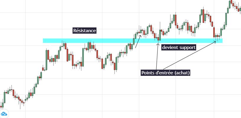 Swing Trading supports et résistances